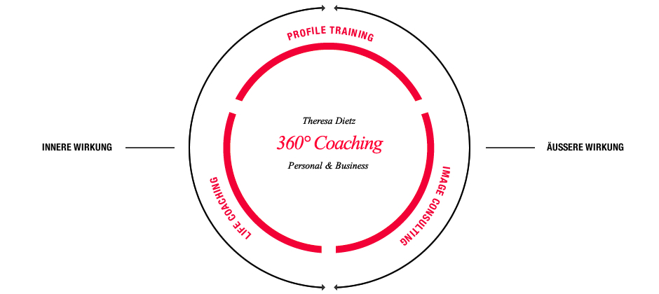 360° Coaching – Copyright Theresa Dietz